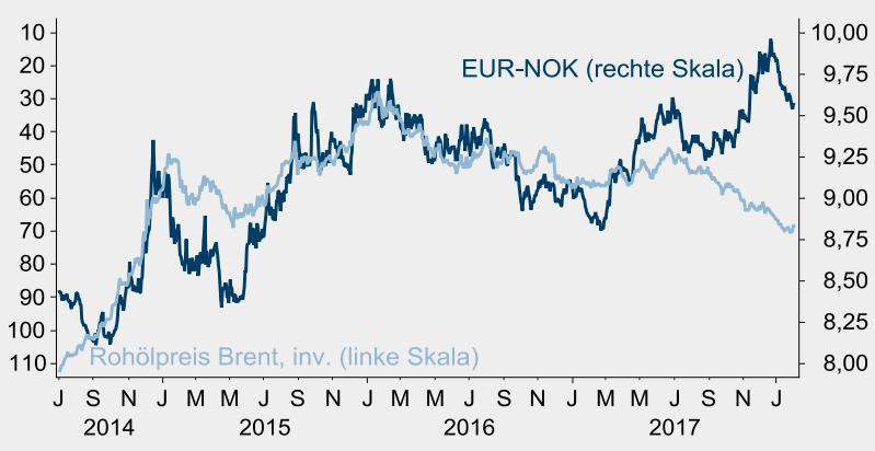 Erhöhter Ölpreis spricht für stärkere Krone,USD je Barrel, invertiert©Macrobond, Helaba Volkswirtschaft/Research