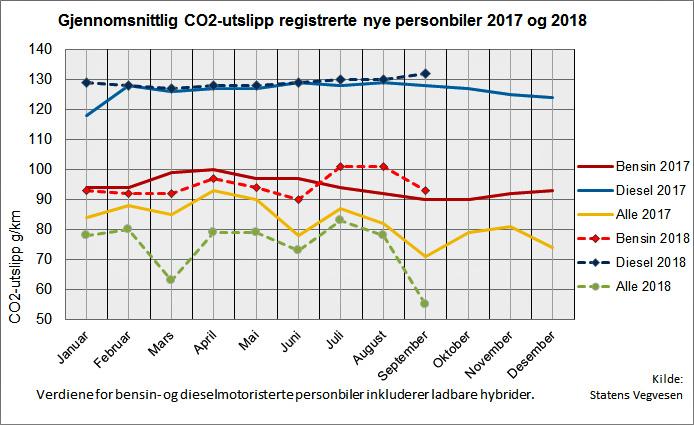 Der durchschnittliche CO2-Ausstoß aller neu zugelassenen Pkw.©OFV