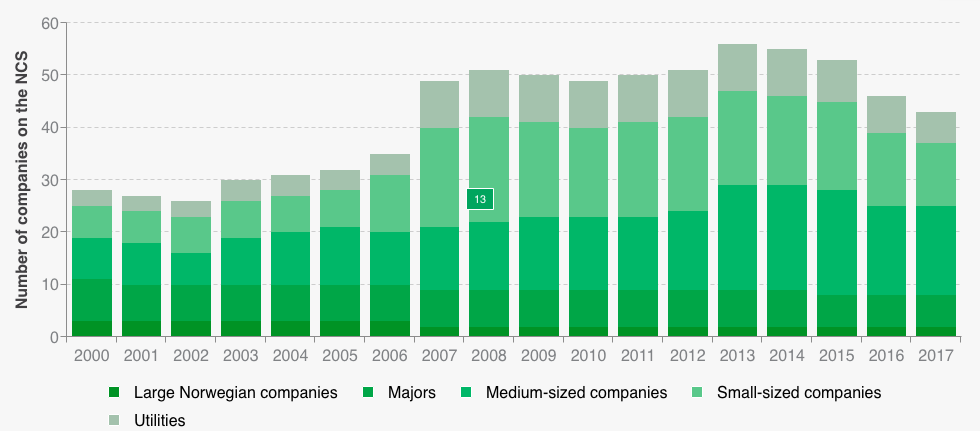 Number of companies on the Norwegian continental shelf 2000-2017, by size Updated: 13.03.2018 Source: Norwegian Petroleum Directorate