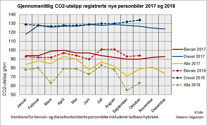 CO2-Ausstoß neu registrierte Fahrzeuge in Norwegen©OFV