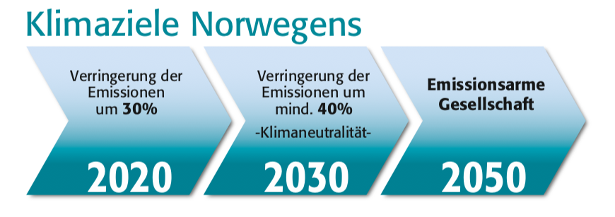 ©Norway's Seventh National Communication, Norwegisches Ministerium für Klima