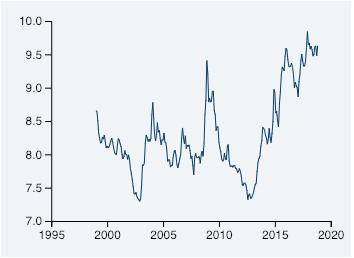 Wechselkurs der Norwegischen Krone zum Euro©Norges Bank