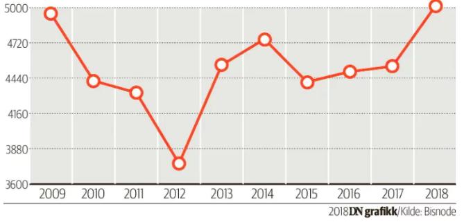 Höchste Zahl an Insolvenzen seit 25 Jahren
