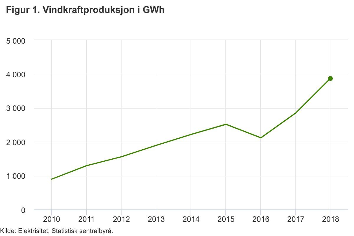 Windkraftproduktion in Norwegen©SSB
